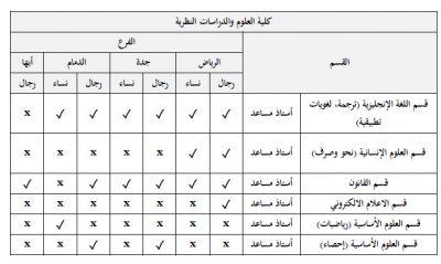 وظائف أكاديمية الجامعة السعودية الإلكترونية تطلب وظائف اعضاء هيئة تدريس 1440